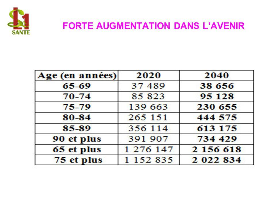 FORTE AUGMENTATION DANS L AVENIR