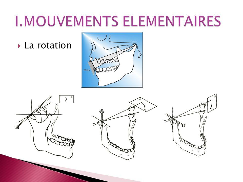 I.MOUVEMENTS ELEMENTAIRES