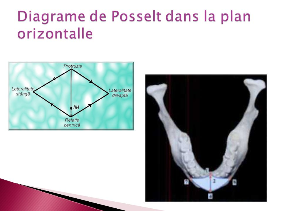 Diagrame de Posselt dans la plan orizontalle
