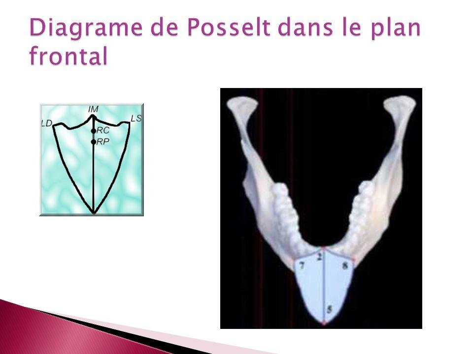 Diagrame de Posselt dans le plan frontal