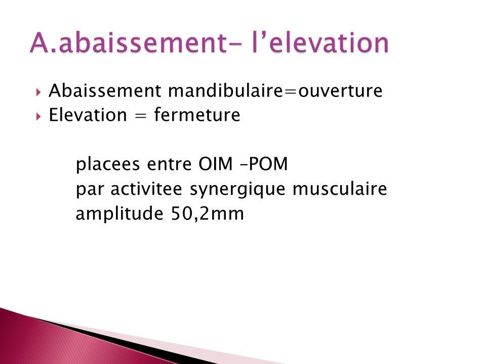 A.abaissement- l'elevation