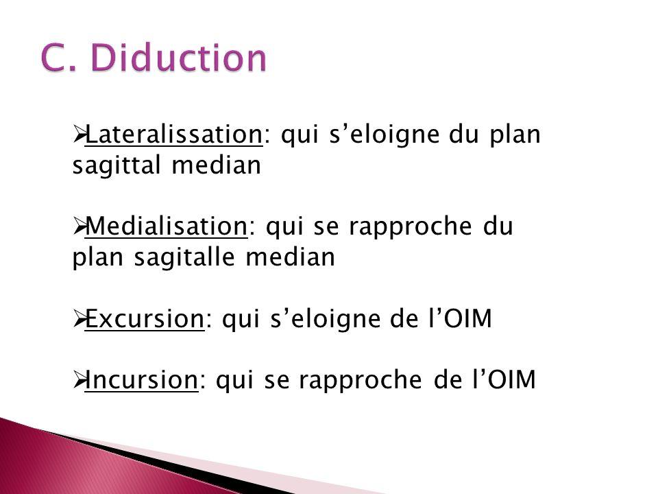 C. Diduction Lateralissation: qui s'eloigne du plan sagittal median