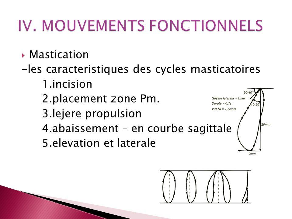 IV. MOUVEMENTS FONCTIONNELS