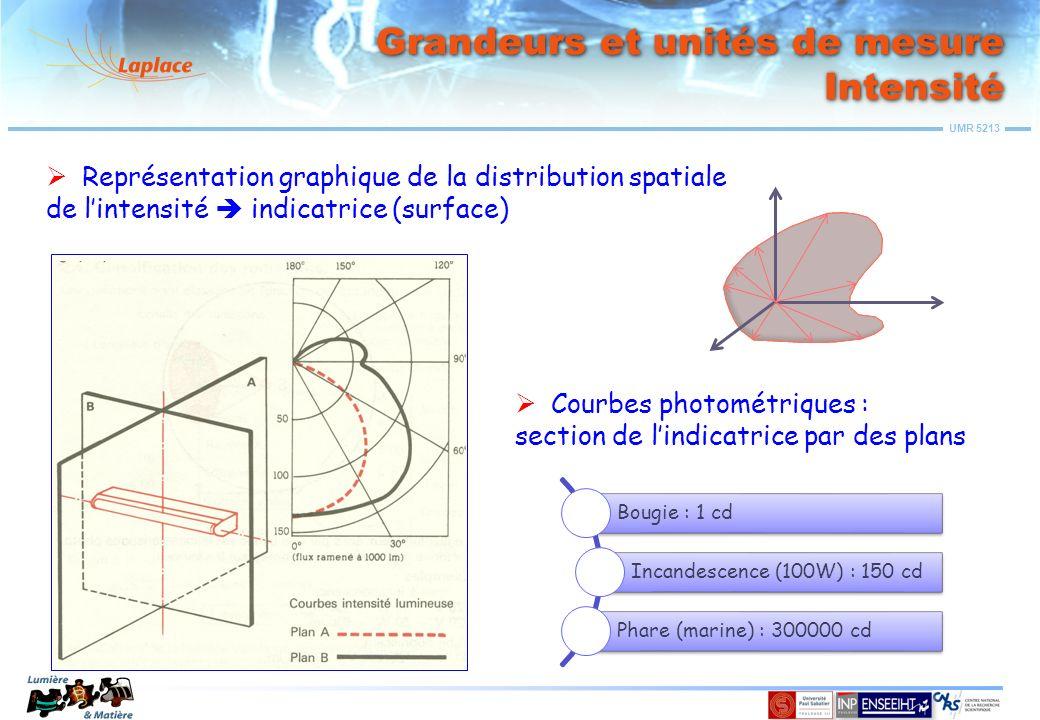 Grandeurs et unités de mesure Intensité