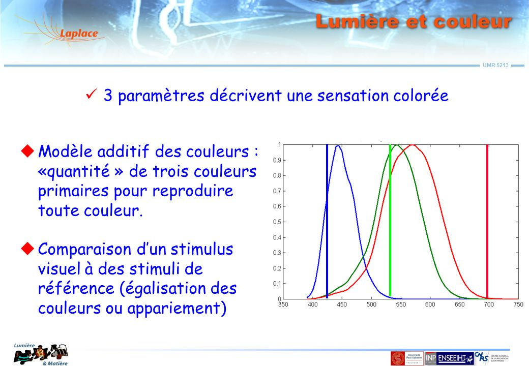 Lumière et couleur 3 paramètres décrivent une sensation colorée