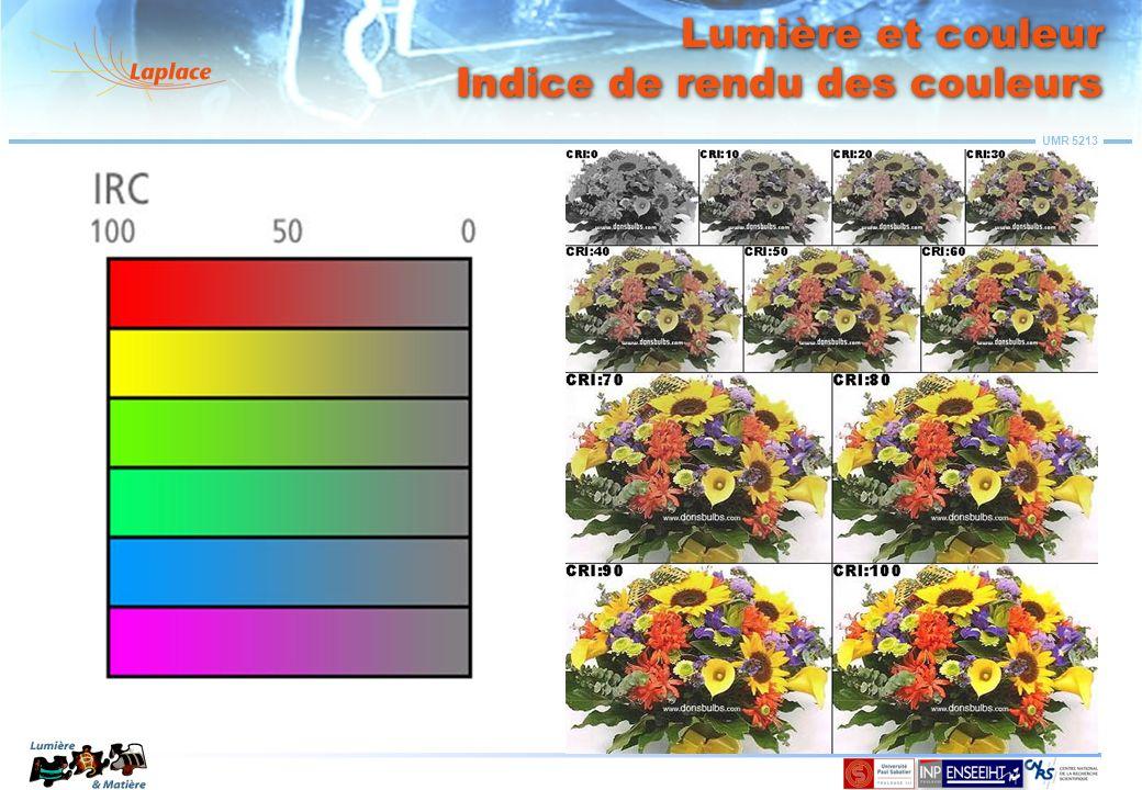 Lumière et couleur Indice de rendu des couleurs