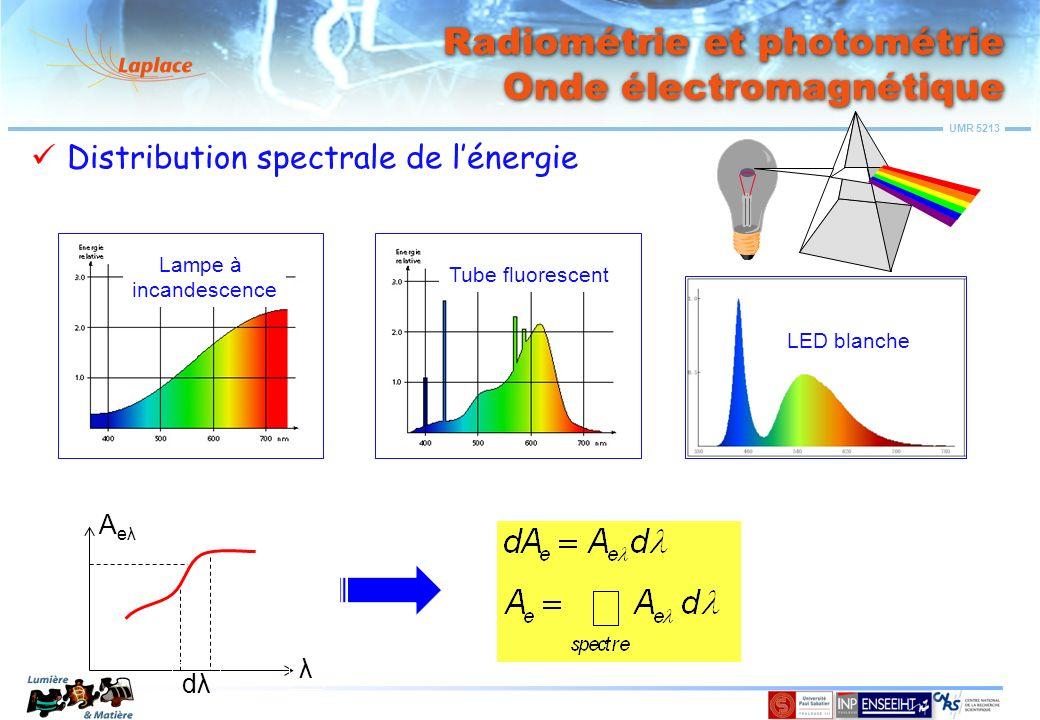 Radiométrie et photométrie Onde électromagnétique