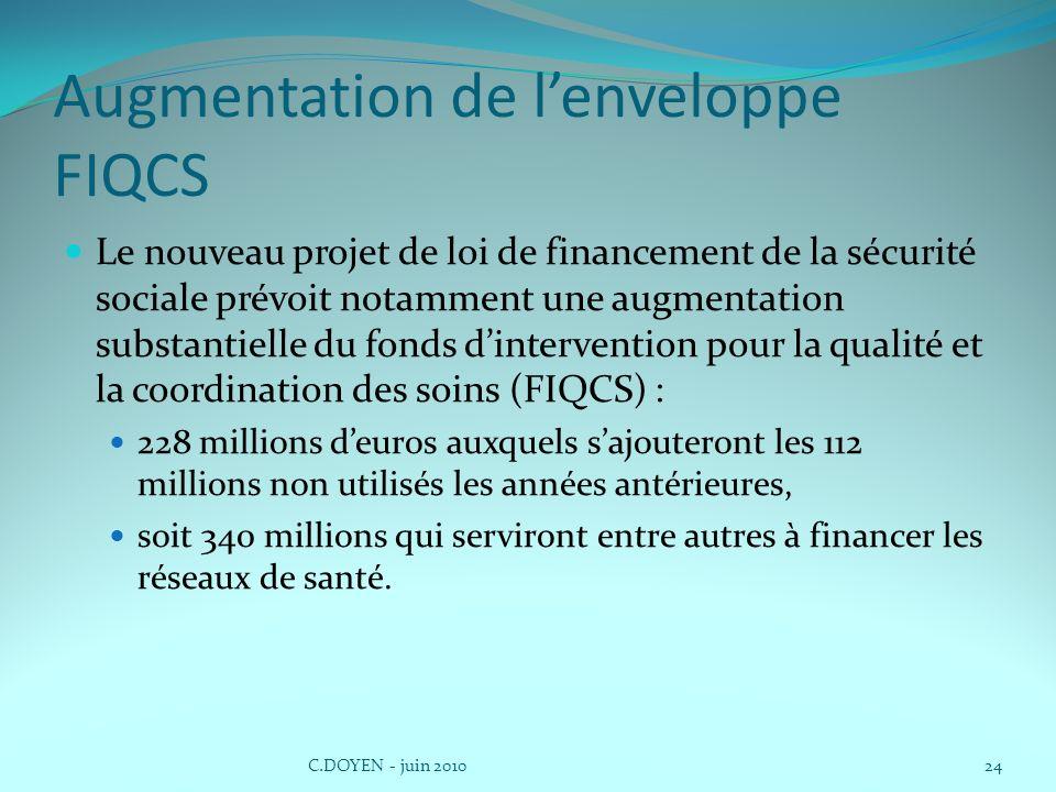 Augmentation de l'enveloppe FIQCS