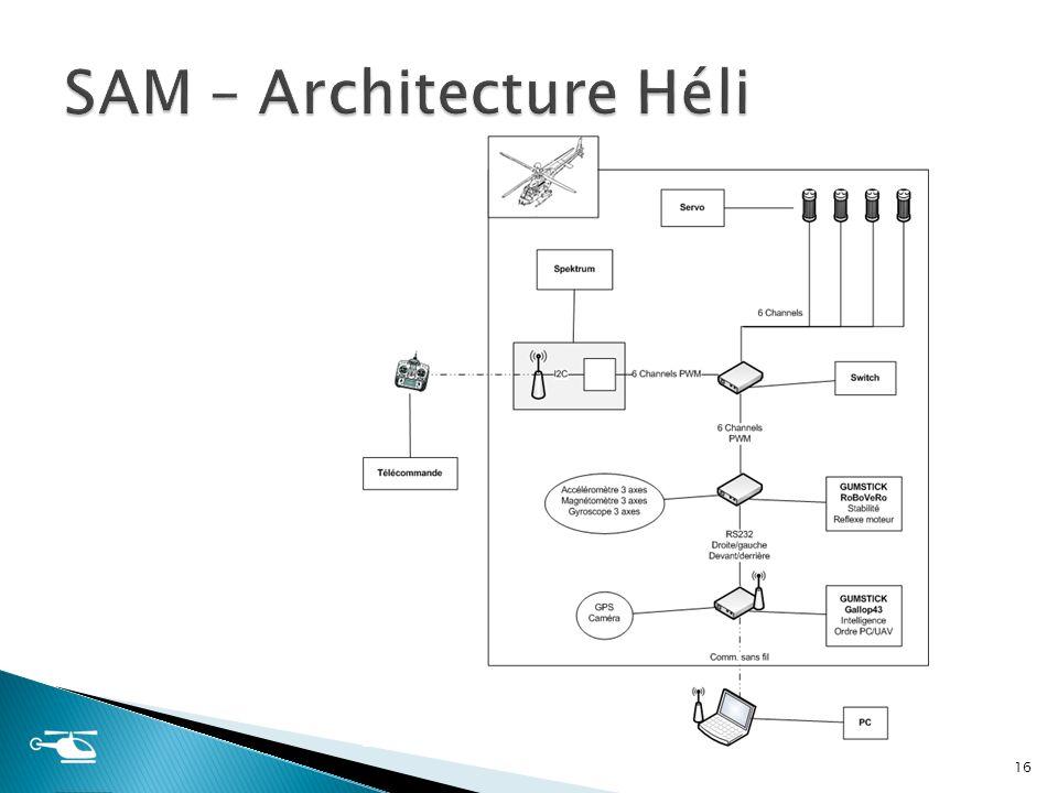 SAM – Architecture Héli
