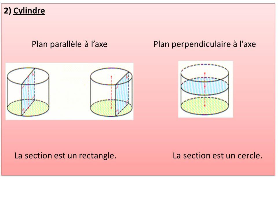 2) Cylindre Plan parallèle à l'axe Plan perpendiculaire à l'axe.