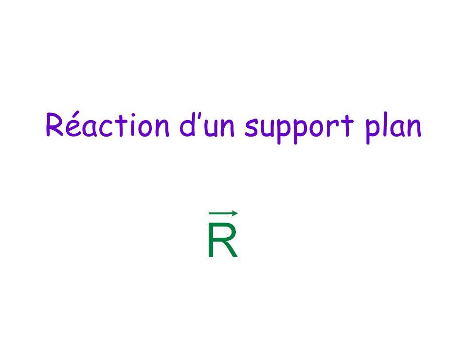 Réaction d'un support plan