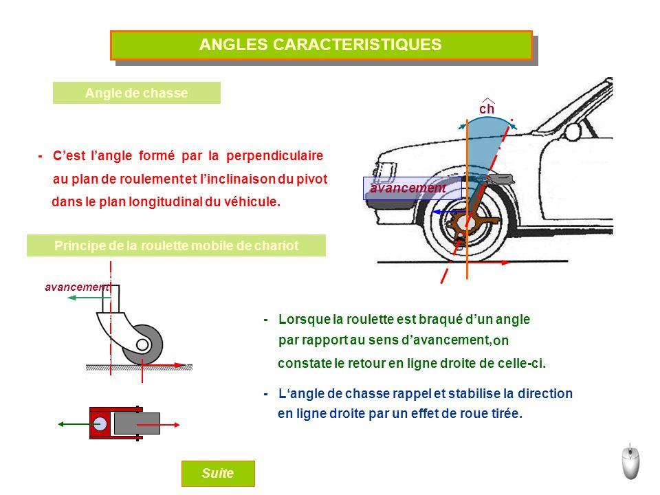 ANGLES CARACTERISTIQUES Principe de la roulette mobile de chariot