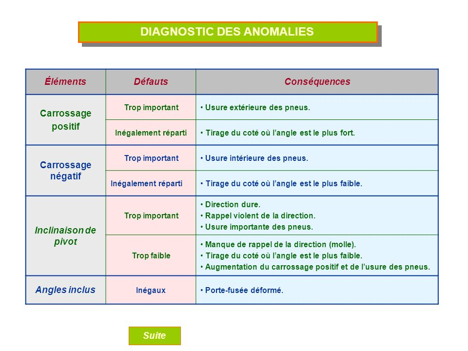 DIAGNOSTIC DES ANOMALIES