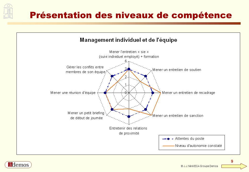 Présentation des niveaux de compétence