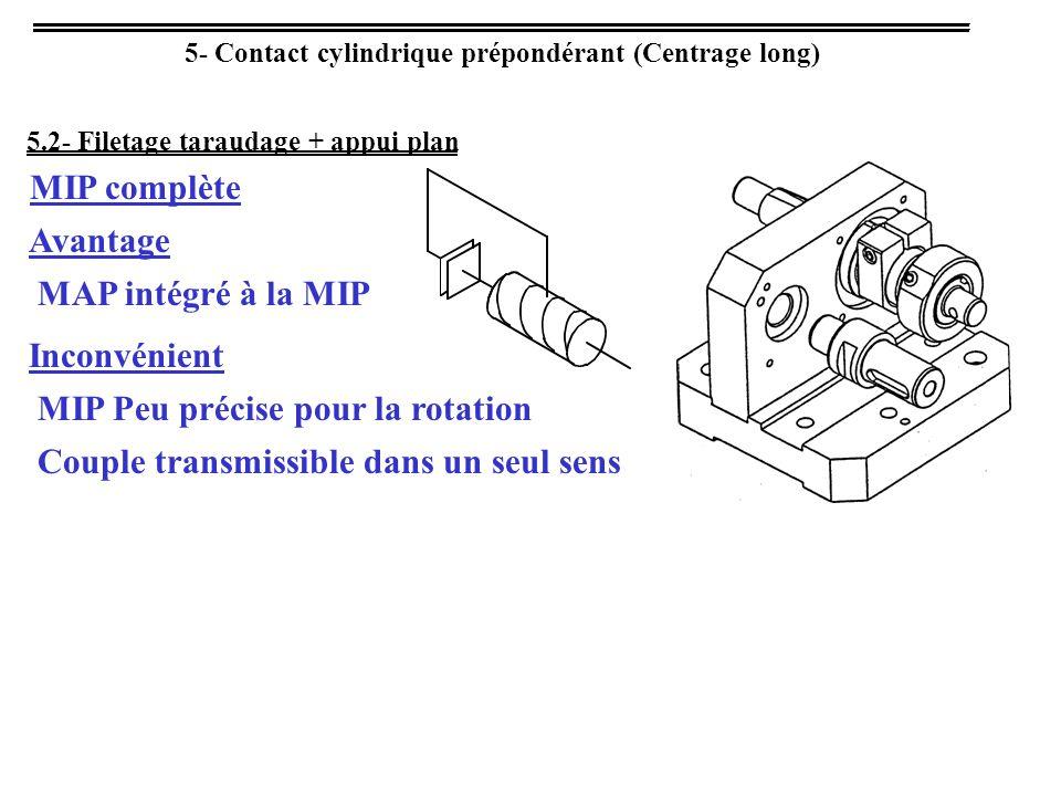 MIP Peu précise pour la rotation