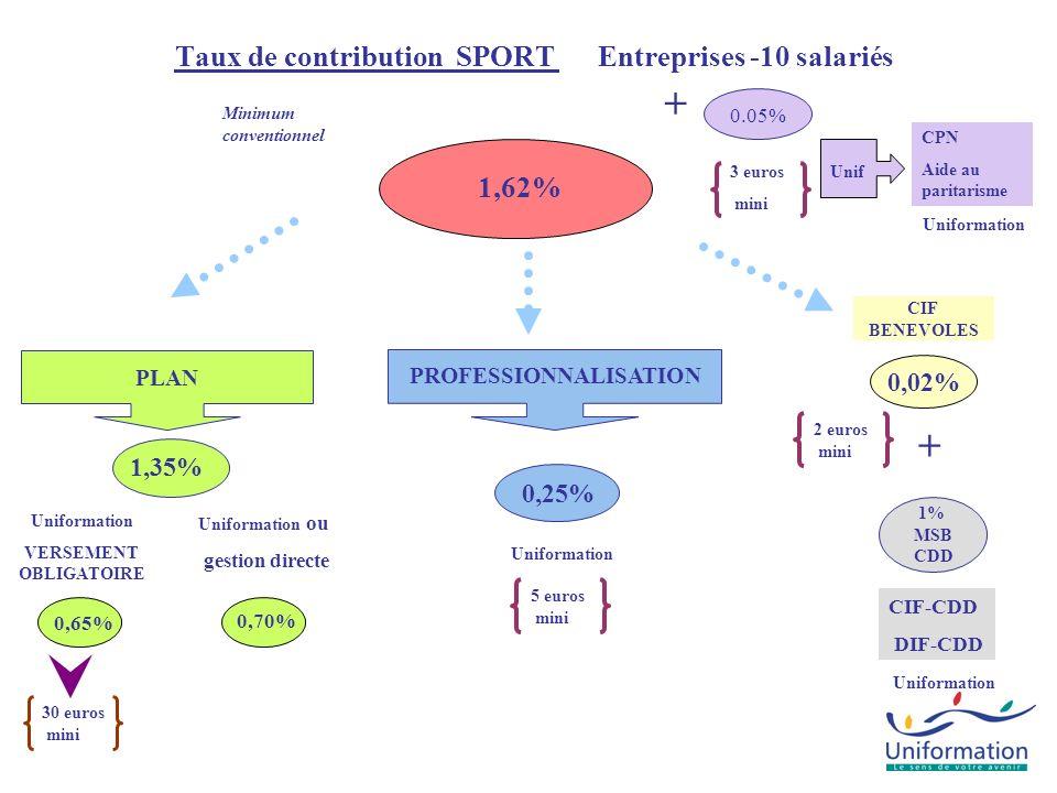 Taux de contribution SPORT Entreprises -10 salariés