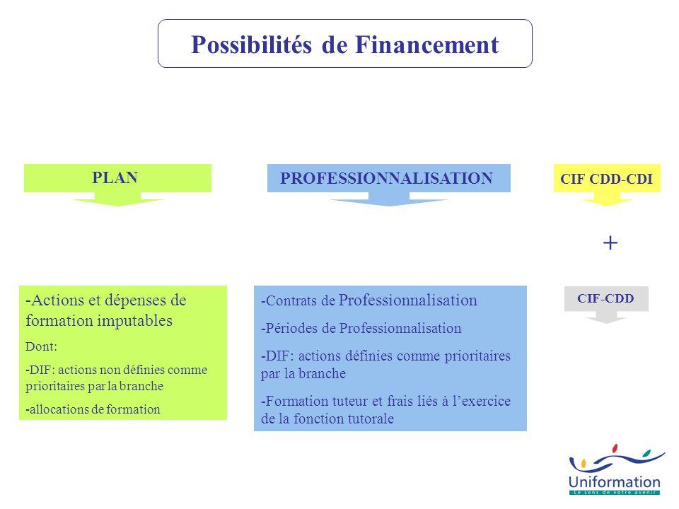 Possibilités de Financement PROFESSIONNALISATION