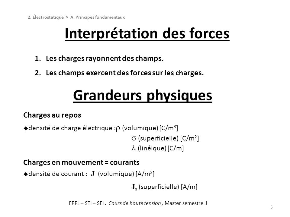 Interprétation des forces