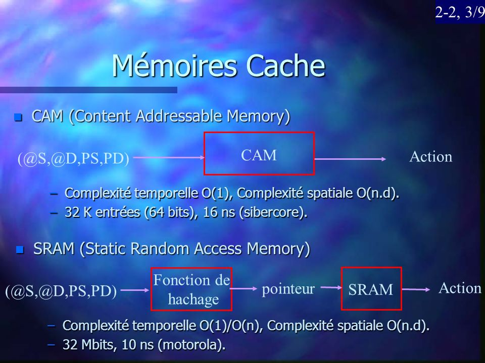 Mémoires Cache 2-2, 3/9 CAM (Content Addressable Memory) CAM Action