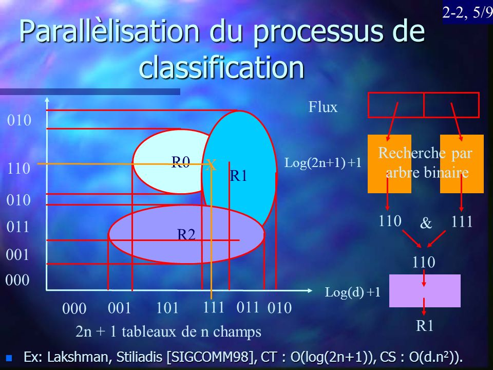 Parallèlisation du processus de classification