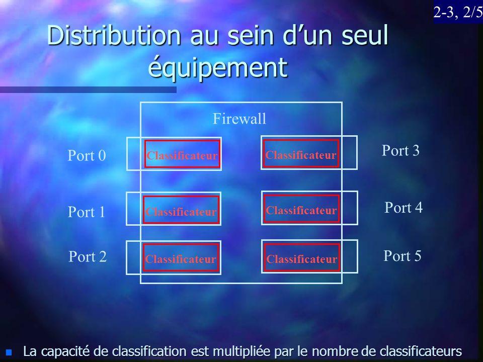 Distribution au sein d'un seul équipement