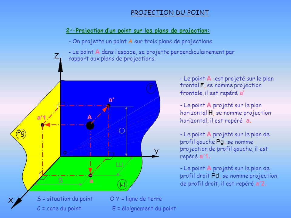 2°-Projection d'un point sur les plans de projection: