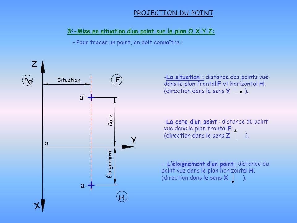 3°-Mise en situation d'un point sur le plan O X Y Z: