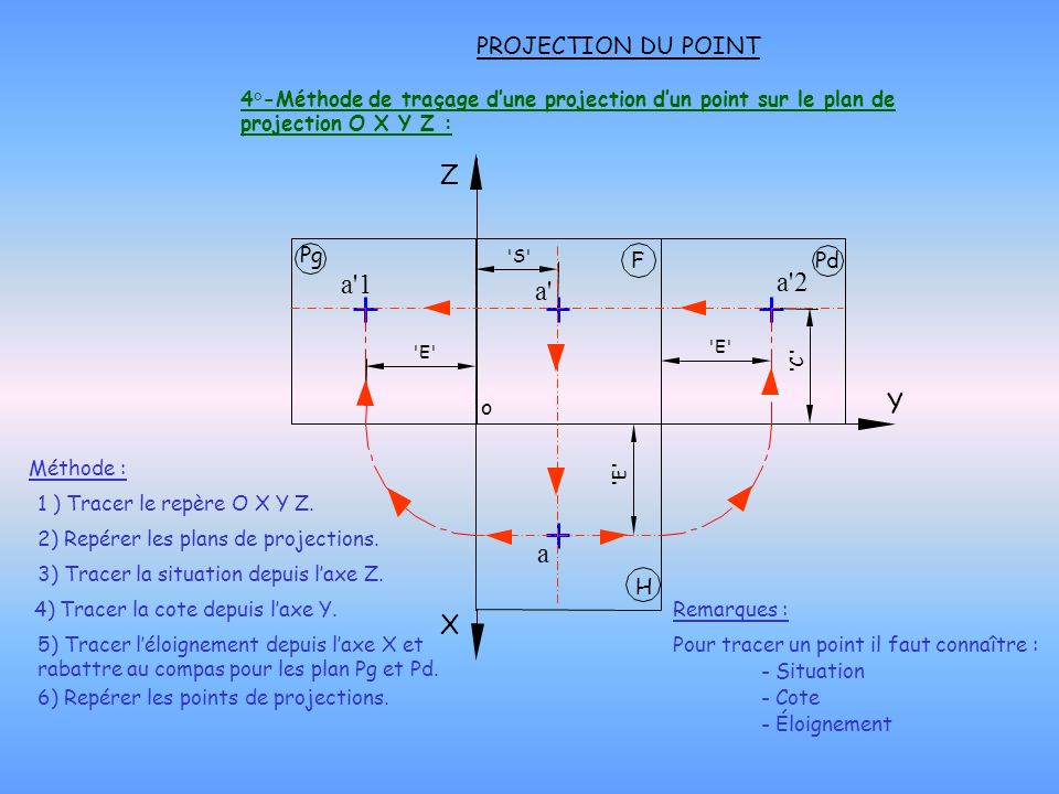 a 1 a 2 a a Z Y X PROJECTION DU POINT o F H Pg Pd