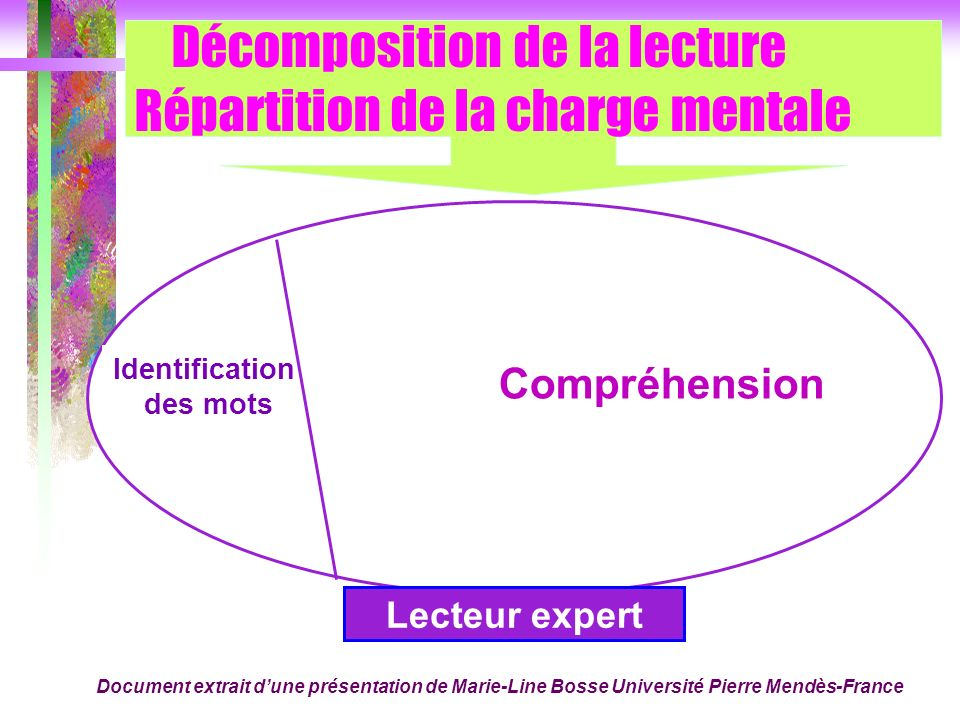 Décomposition de la lecture Répartition de la charge mentale