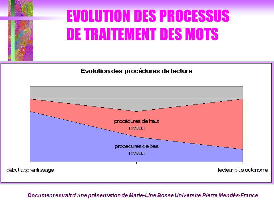 EVOLUTION DES PROCESSUS DE TRAITEMENT DES MOTS