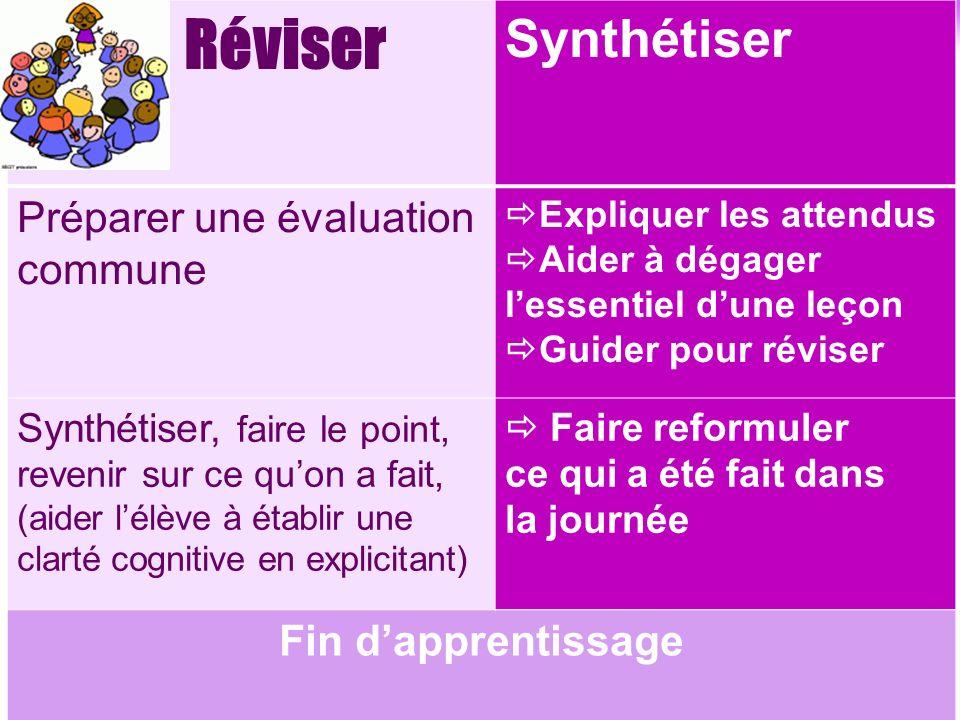 Synthétiser Préparer une évaluation commune Fin d'apprentissage