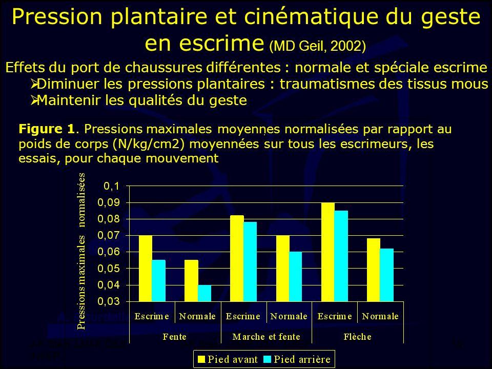 Pression plantaire et cinématique du geste en escrime (MD Geil, 2002)