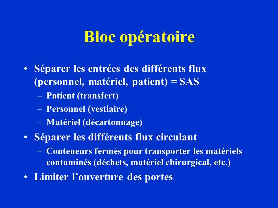 Bloc opératoire Séparer les entrées des différents flux (personnel, matériel, patient) = SAS. Patient (transfert)