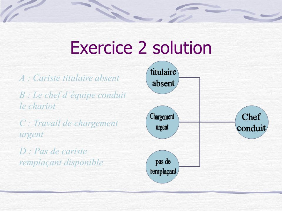 Exercice 2 solution titulaire absent Chargement urgent Chef conduit