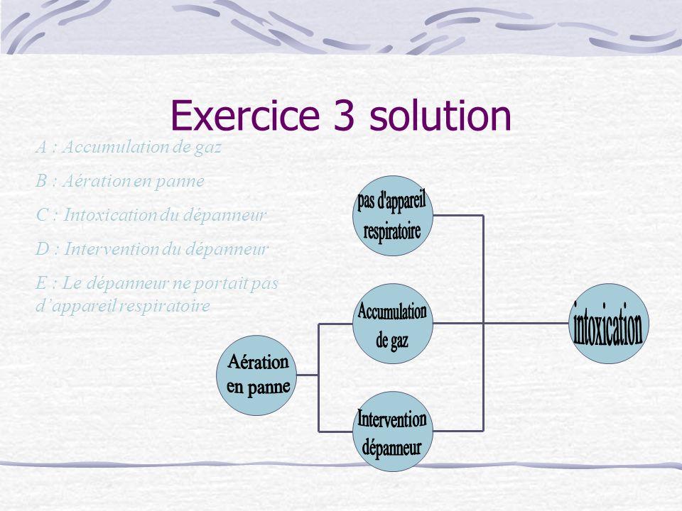 Exercice 3 solution pas d appareil respiratoire Accumulation de gaz