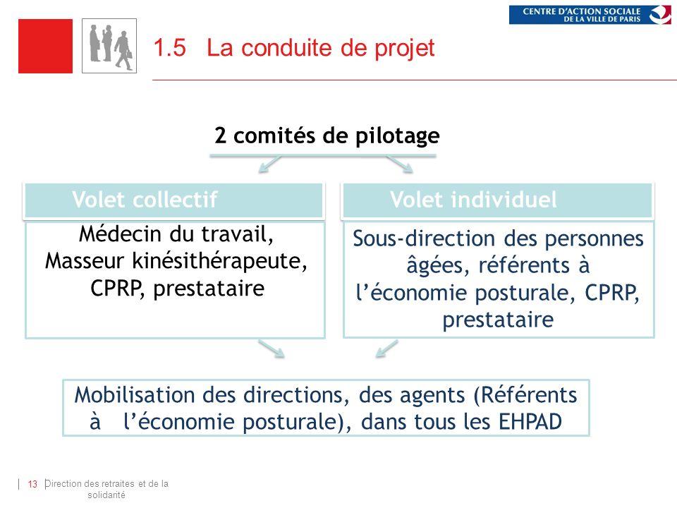 1.5 La conduite de projet 2 comités de pilotage Volet collectif
