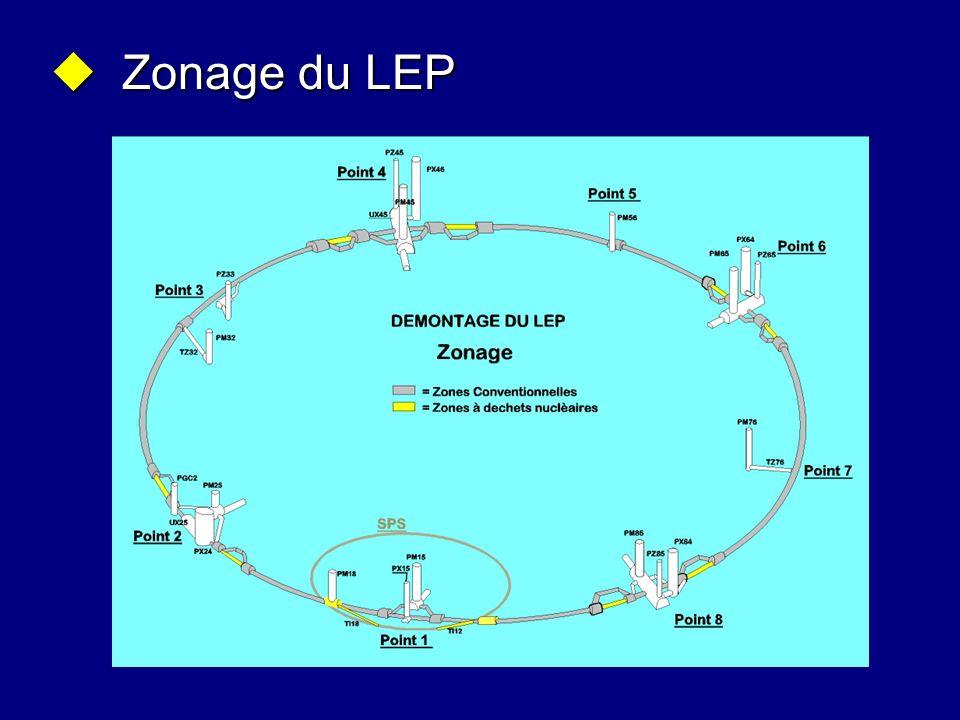 Zonage du LEP Sur la diapositive, les zones comportant des éléments radioactifs (TFA) sont indiquées en jaune.