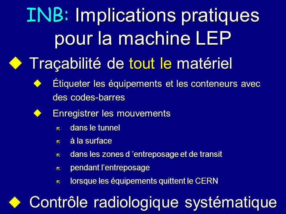 INB: Implications pratiques pour la machine LEP