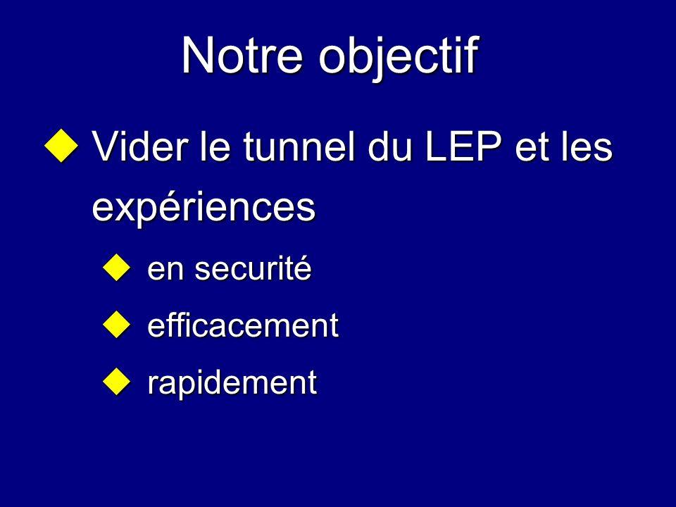 Notre objectif Vider le tunnel du LEP et les expériences en securité