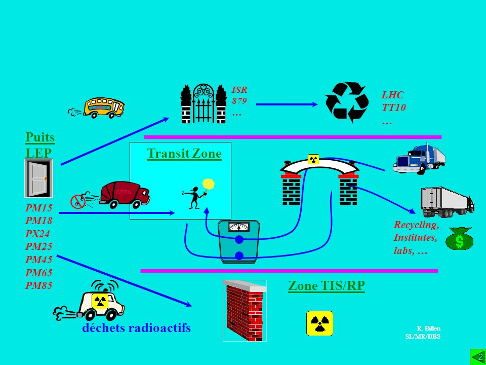 Puits LEP Transit Zone Zone TIS/RP déchets radioactifs LHC TT10 … PM15