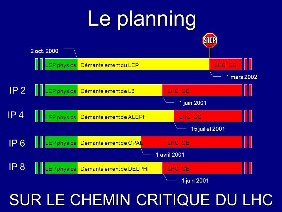 SUR LE CHEMIN CRITIQUE DU LHC