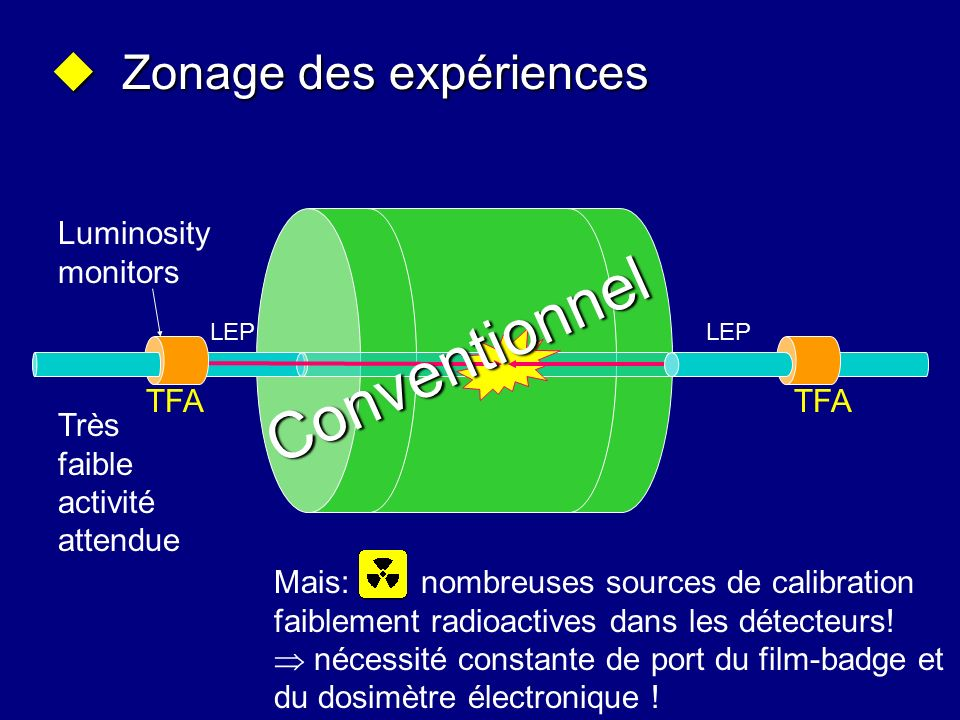Conventionnel Zonage des expériences Luminosity monitors TFA