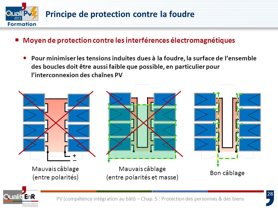 Principe de protection contre la foudre