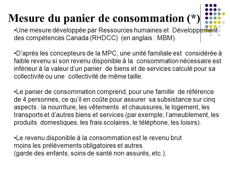 Mesure du panier de consommation (*)