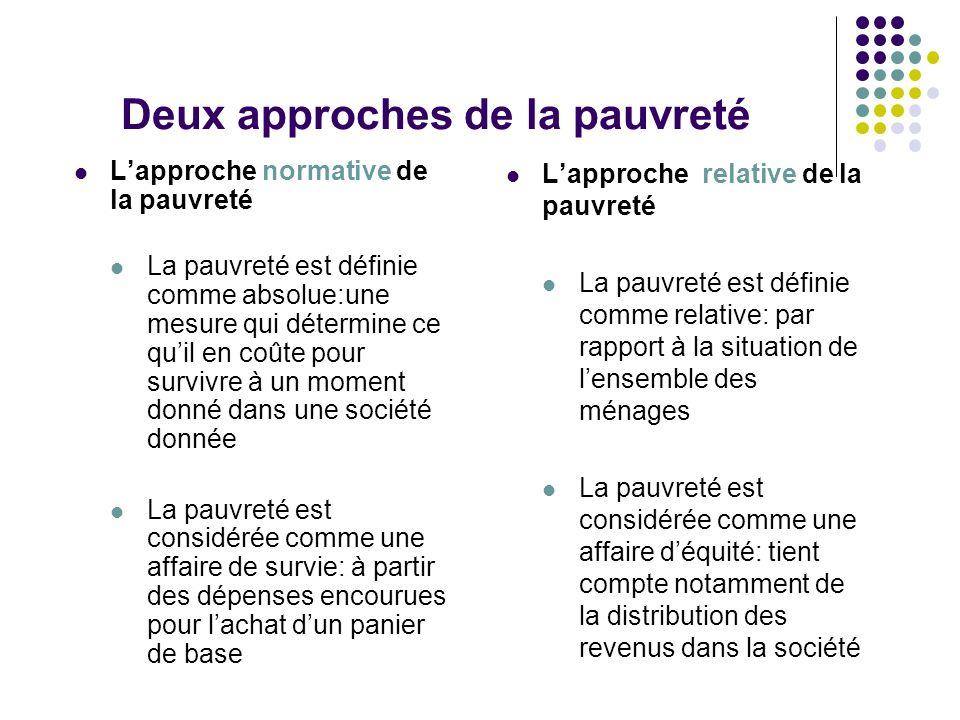 Deux approches de la pauvreté