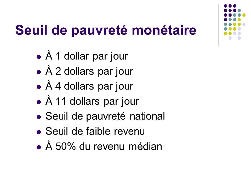 Seuil de pauvreté monétaire