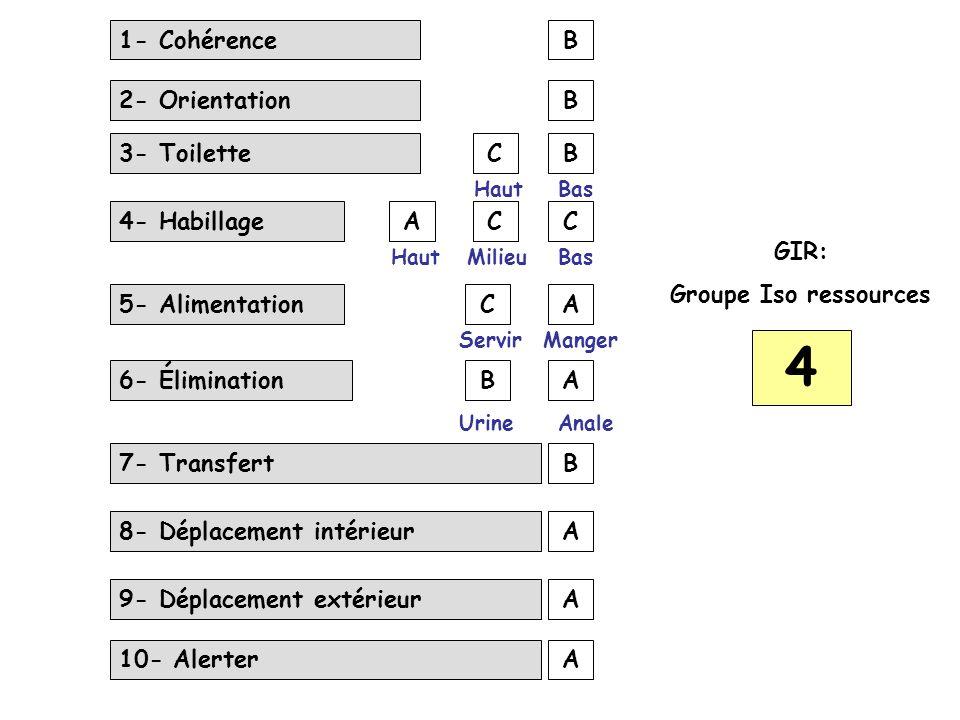 4 1- Cohérence B 2- Orientation B 3- Toilette C B 4- Habillage A C C