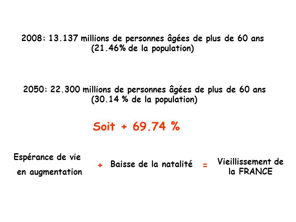 Vieillissement de la FRANCE