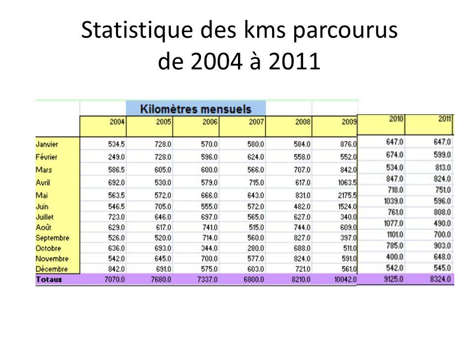 Statistique des kms parcourus de 2004 à 2011