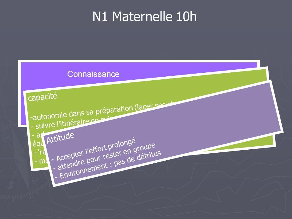 N1 Maternelle 10h Connaissance -repérer un jalonnage - identifier et expliciter le 'risque' affiché.